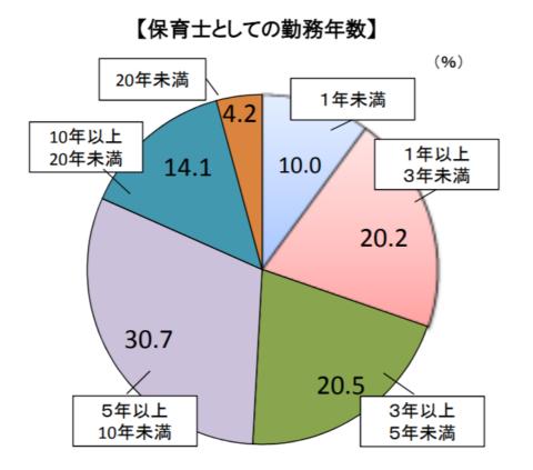 保育士の勤続年数