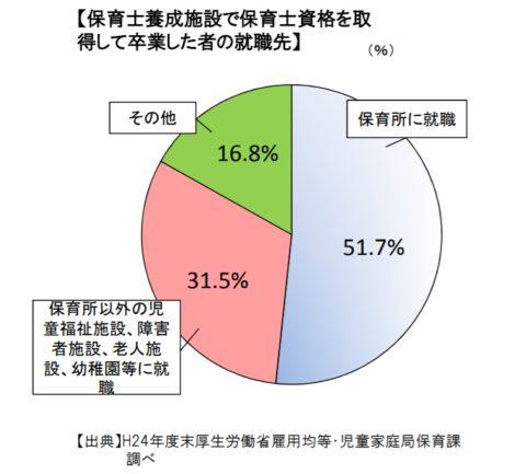 保育士養成学校卒業者の半数は保育園に就職しない
