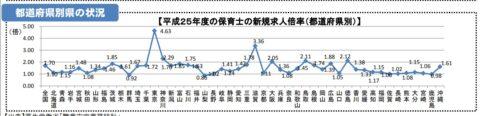 9割の都道府県で保育士が足りていない現状【7万人足りない】